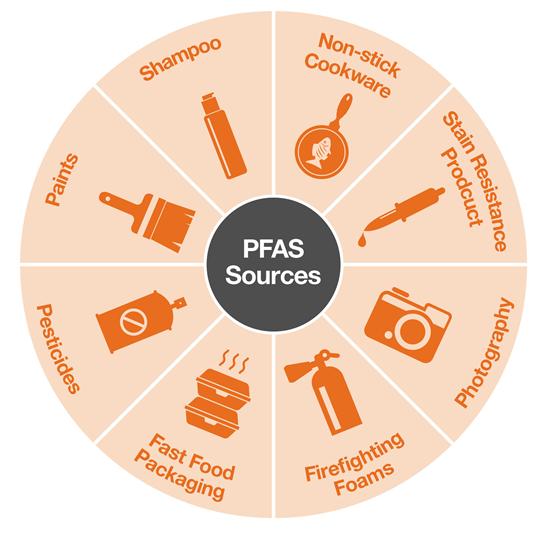 PFASSources.png