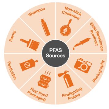 Komt er een Europees restrictiebeleid rond PFAS?