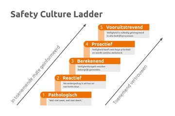 Safety Culture Ladder vindt ingang in België
